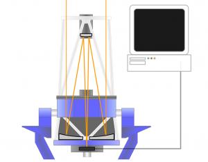 Animación del funcionamiento de un telescopio. Crédito: Faulkes Telescope Project.