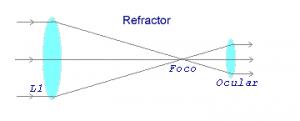 Rayos de luz en telescopio refractor.