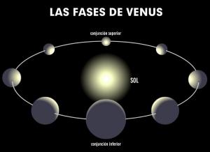 Diagrama de las fases de Venus